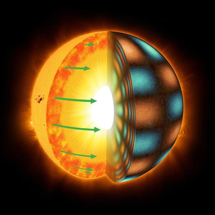 某些类似太阳的恒星在其赤道处的旋转要比在其极地的旋转速度更快