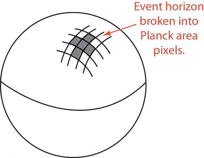 """""""黑洞分子""""假说, 即把黑洞视界面划分成若干普朗克面积大小的""""像素"""", 这些""""像素""""对应于""""黑洞分子""""(图片来源于arXiv:1309.0901[gr-qc])"""