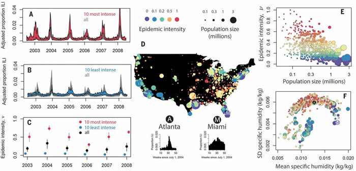 城市人口密度和气候可影响季节性流感疫情
