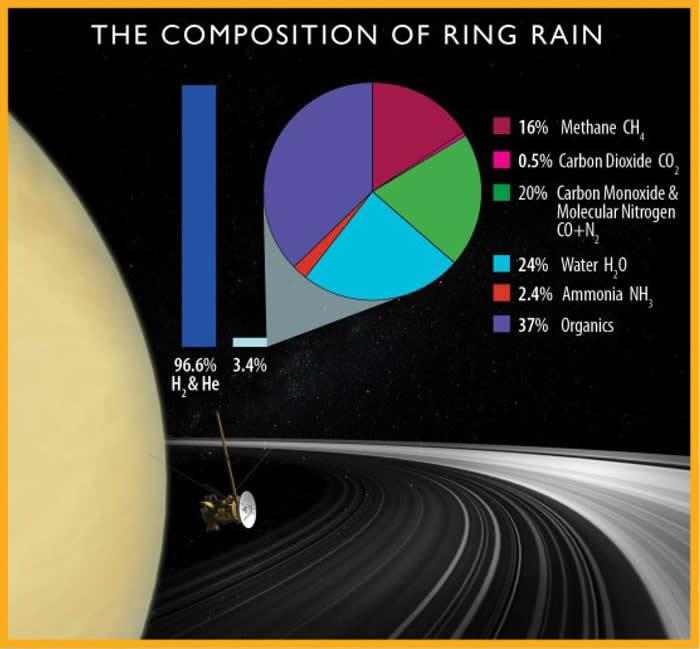 """《科学》杂志""""巨型气态行星""""特刊:对土星体系未经探索的区域提供新观察和看法"""