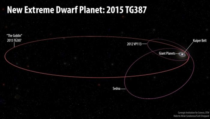 """神秘""""X行星""""真的存在?冥王星外发现新天体2015 TG387"""