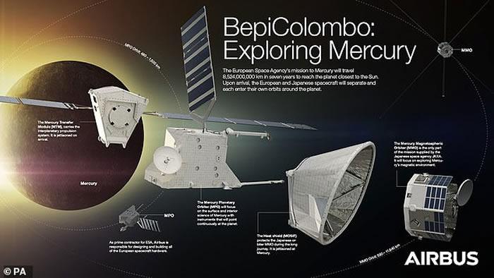 """欧洲空间局第一个用于探索水星的""""贝皮科伦布""""(BepiColombo)探测器发射升空"""