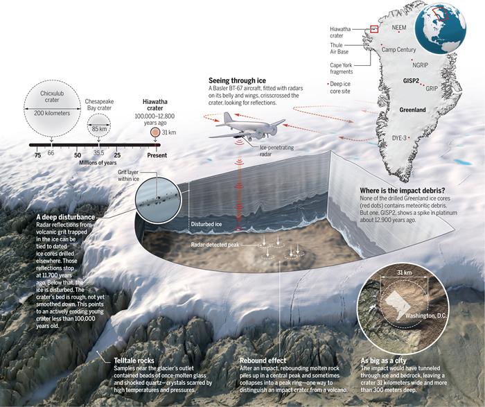 格陵兰岛西北部Hiawatha冰川下发现一个巨大陨石坑