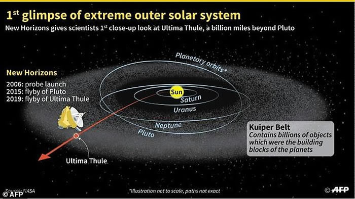 """新视野号拍摄的小行星""""终极远境""""(Ultima Thule) 形状如同雪人"""