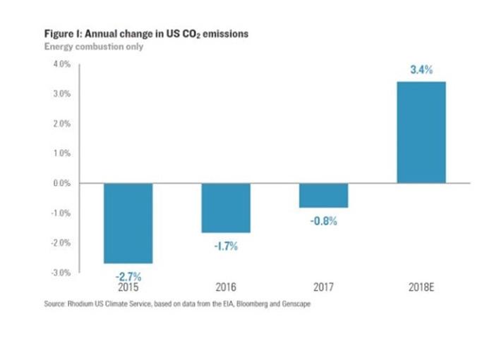 美国去年碳排放量急升。