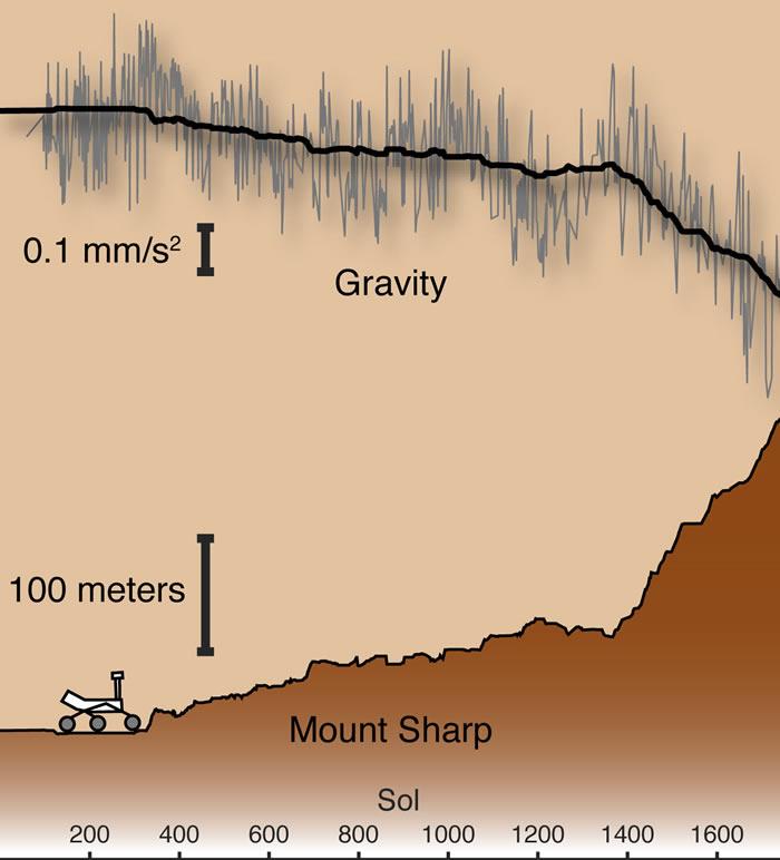 对火星盖尔陨石坑以及其内山脉的形成有了新的发现