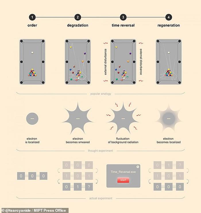 科学家拿撞球台来比喻新发明「时光机」的运作概念。