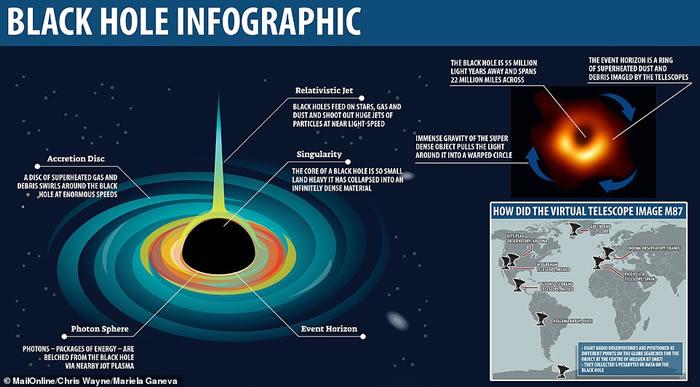 """""""事件视界望远镜""""(EHT)公布人类天文史首张黑洞照片 位于超巨椭圆星系""""M87""""中心"""