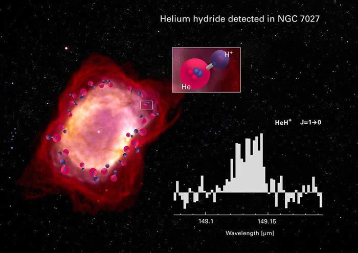 NASA平流层红外天文台在行星状星云NGC 7027探测到宇宙中的第一个分子:氦氢化物