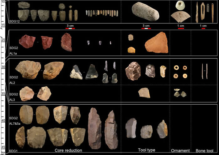 水洞沟遗址群旧石器时代晚期文化演化序列(李锋供图)