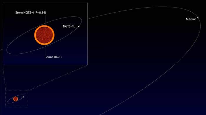 """""""禁忌行星""""!发现潜伏在""""海王星沙漠""""(Neptune Desert)的系外行星""""NGTS-4b"""""""