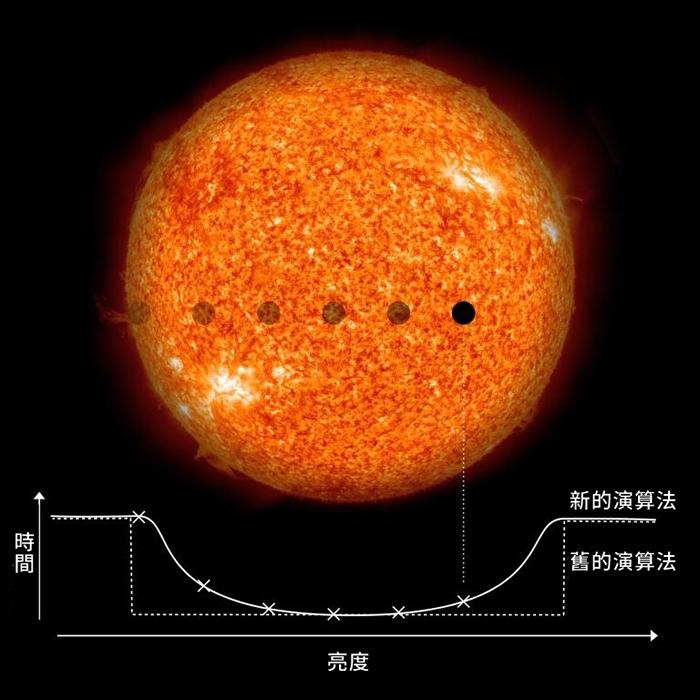 天文学家搜寻恒星亮度的微弱变化,以确认是否有绕恒星公转的行星。 传统的方式是寻找突然的亮度变化,但新的算法能够寻找较为平缓的亮度变化,以发现较小的行星。 PHO