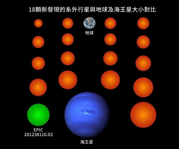 在这幅插图中,以橘色和绿色表示的18颗新行星都比海王星要来的小,其中三颗甚至比地球还要更小。 以绿色表示地行星名为EPIC 201238110.02,是这一批发