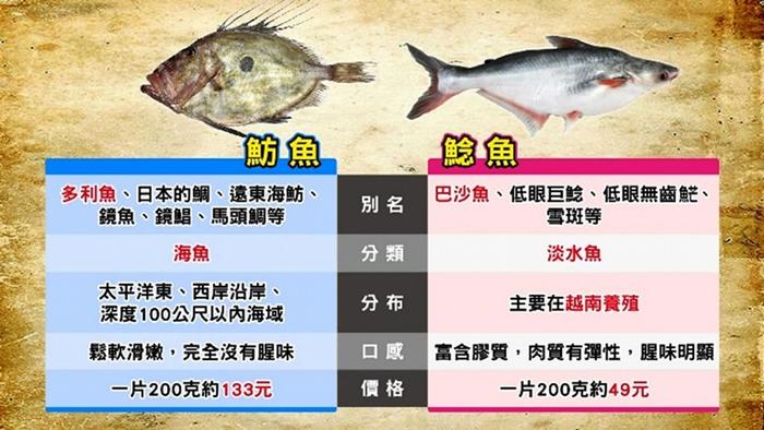 多利鱼、巴沙还是鲶鱼?
