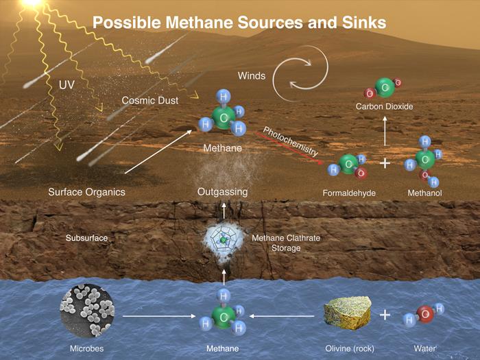好奇号发现火星大气中有异常多的甲烷 或证微生物存在