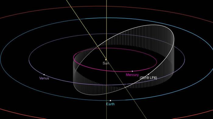 """地球附近发现一颗隐形近地小行星""""2019 LF6"""" 一年有151天"""