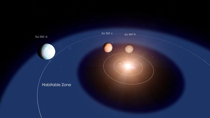 "NASA系外行星探测器""苔丝""发现一颗可能适合人类居住的系外行星""GJ 357 d"""