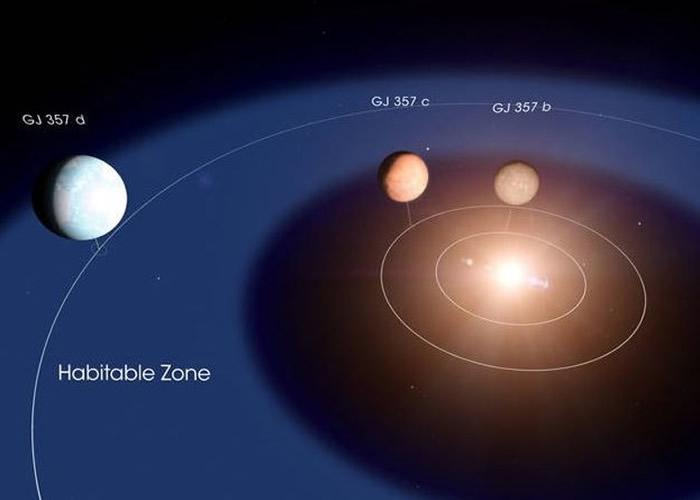 """距地球31光年疑发现宜居行星""""GJ 357 d"""" 可能有液态水"""