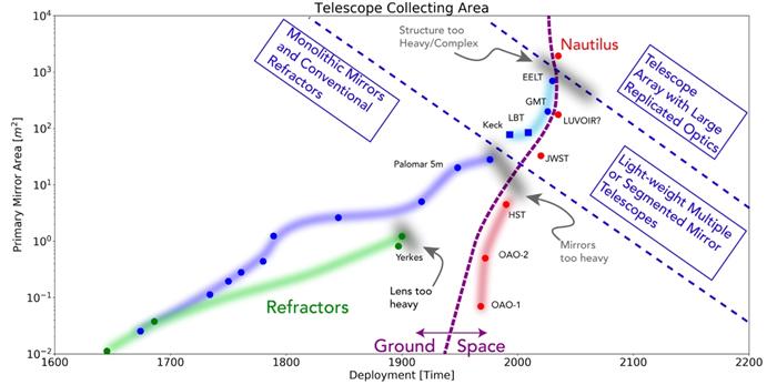 """""""地球视野"""":哥伦比亚大学天文学家大卫•基平提出把地球大气层作为巨型天文望远镜"""