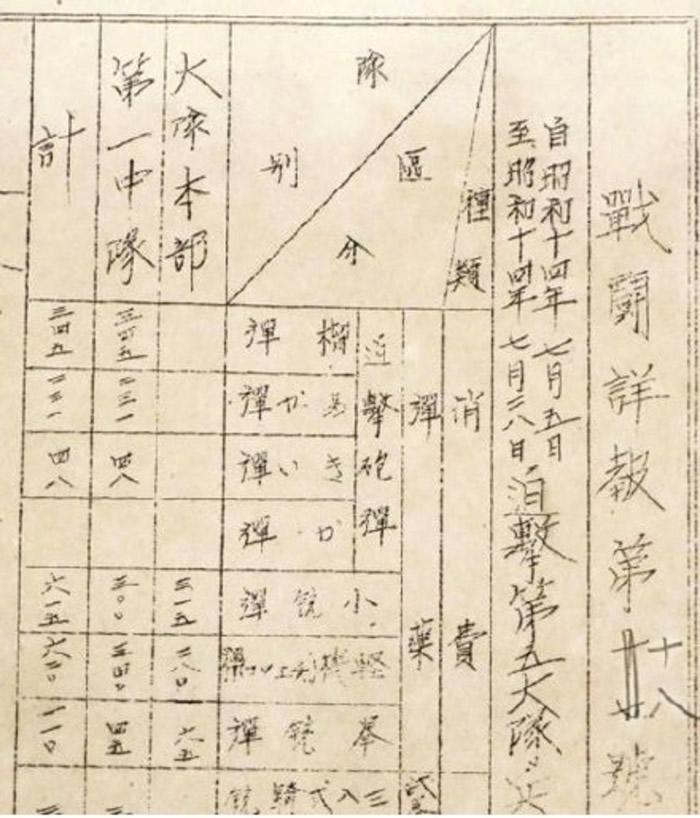 《战斗详报》纪录部队使用炮弹的数量。