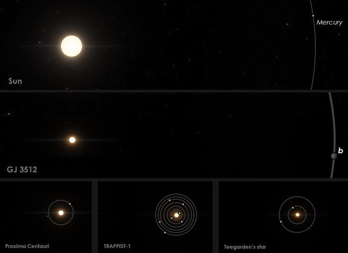 环绕微小恒星做轨道运行的巨型系外行星为GJ 5312b挑战行星形成理论