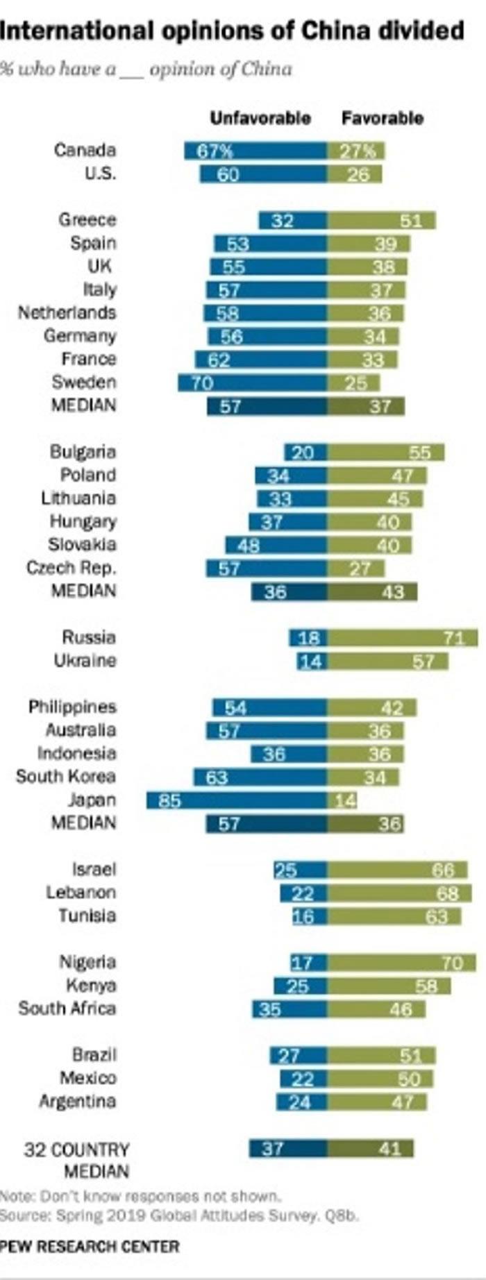 美国皮尤研究中心调查全球32个国家对中国观感:俄罗斯人最好感 日本人最反感