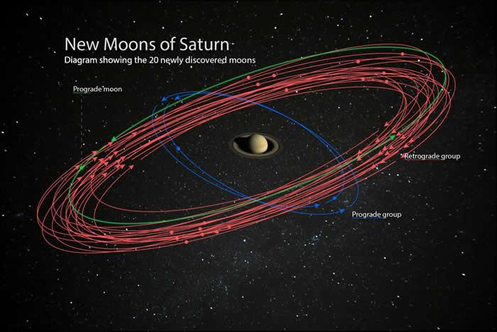土星附近发现20颗新卫星 超越木星成太阳系之冠