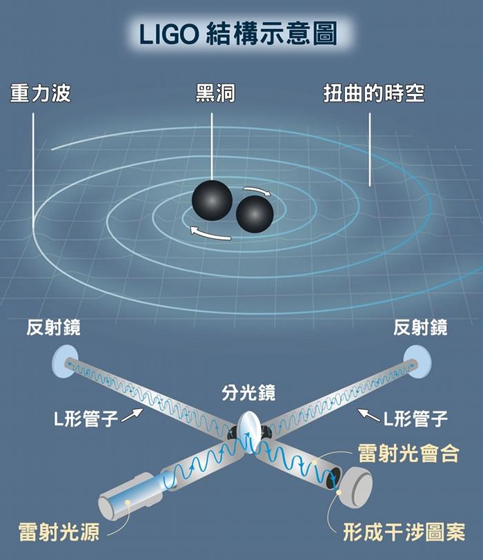 雷射光被分光镜分成两道,分别沿着两根管子前进,经由管末的反射镜反射四百趟之后,两道雷射光会在出发的交角处会合并互相干涉。 如果没有重力波,两道光程一样(两根管长