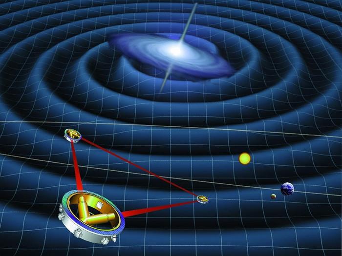 雷射干涉仪太空天线 (LISA) 示意图。 在太空中的三个相距 250 万公里的探测器会朝彼此放出雷射光,当有重力波经过造成空间扰动,使宇宙飞船间的距离改变时,