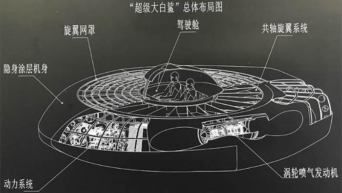 """中国飞碟型武装直升机""""超级大白鲨""""是真的吗"""
