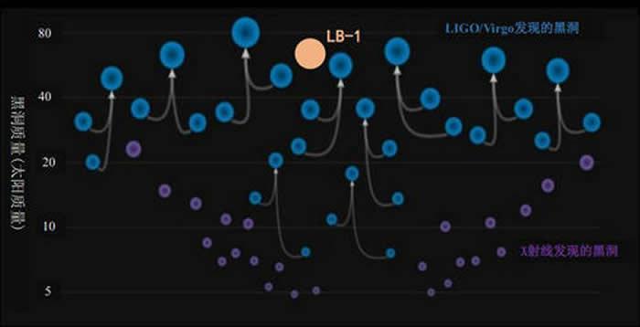 LB-1和引力波并合事件、X射线方法发现的黑洞的质量分布。