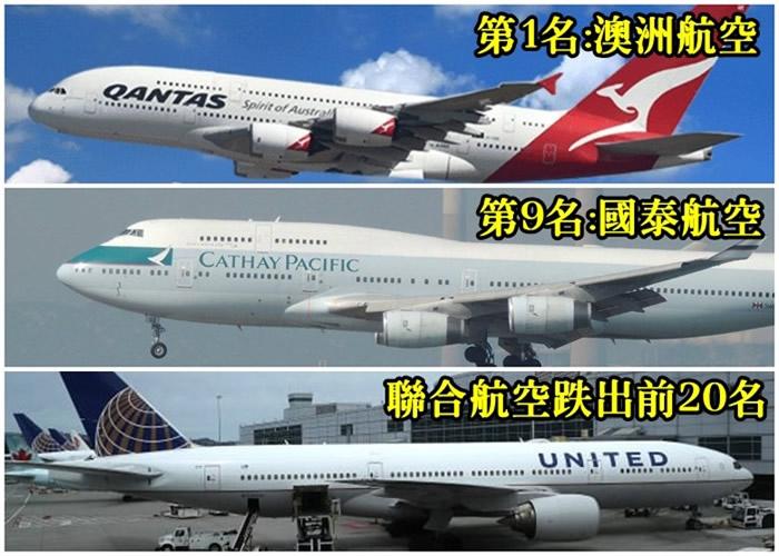 澳洲航空(上图)蝉联全球最安全航空公司,国泰航空(中图)排第9,联合航空(下图)跌出排行榜。