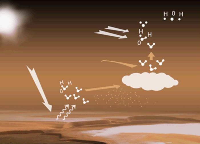 在温暖及多暴风雨的季节中火星水散逸到太空的可能性更大