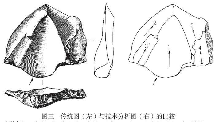 传统图 (左) 与技术分析图 (右) 的比较