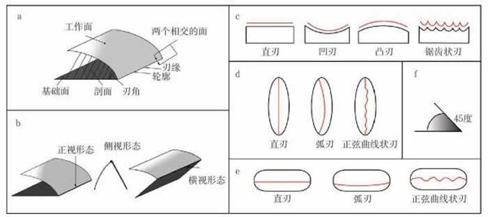 工具刃口部位的技术特征举例