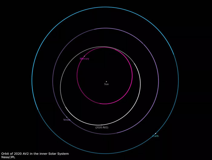 """在金星轨道内绕太阳运转的瓦提拉(Vatira)小行星""""2020 AV2"""""""