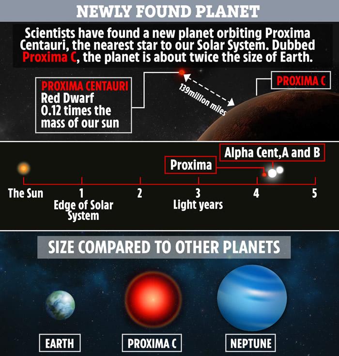 可能有第二颗行星绕距太阳最近的恒星——半人马座α比邻星做轨道运行