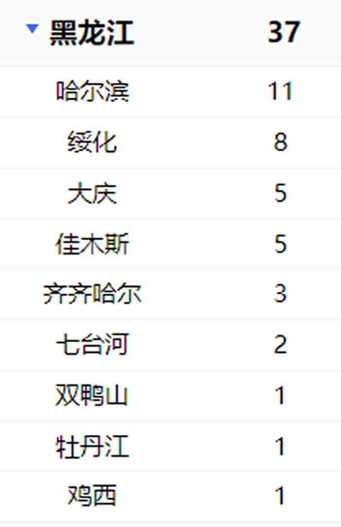 黑龙江新增7例累计37例新型冠状病毒感染的肺炎
