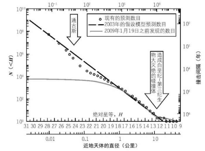 这张图表显示了撞击的数目(左侧纵坐标)和大致的撞击间隔时间(右侧纵坐标)与近地天体的直径的关系。