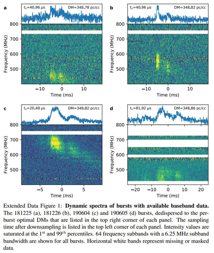 研究发现源于5亿光年外螺旋星系的FRB 180916.J0158+65信号具有惊人的规律性