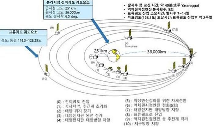 """韩国自主研发的环境卫星""""千里眼2B""""号在南美法属圭亚那宇航中心成功发射升空"""