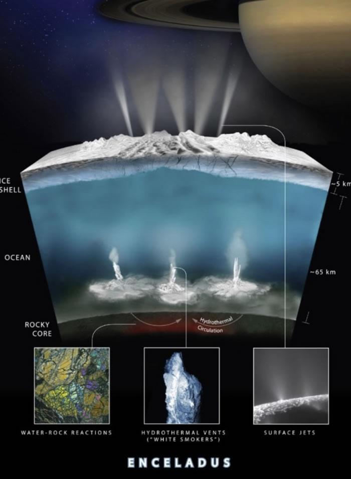 卡西尼号发现土星月亮土卫二上存在氢气的证据 其地下海洋中可能藏有生命