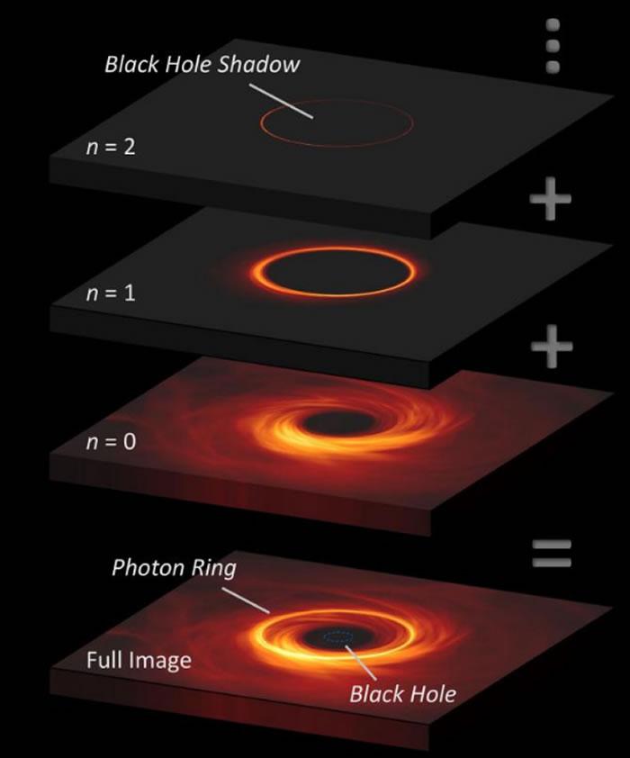 哈佛-史密森天体物理学中心发表历史性黑洞照片的最新细节模拟