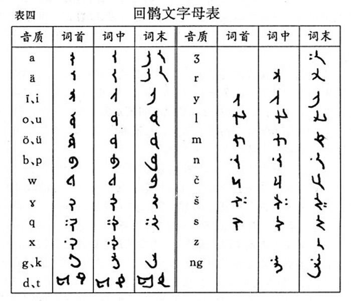 回鹘式蒙古文是内蒙古自治区的官方文字,共有29个字母,其中代表元音的有5个,代表辅音的有24个,拼写时以词为单位连书。(图/取自免费图库维基百科)