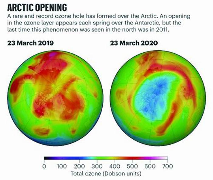 北极地区上空出现一个巨大的臭氧层空洞