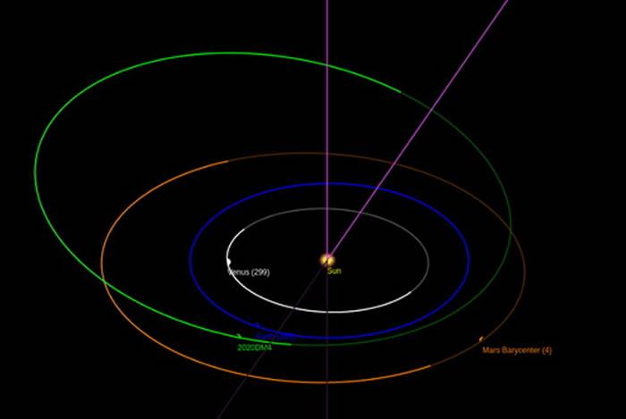 2020 DM4(绿色)和类地行星轨道图(金星:白色;地球:蓝色;火星:橙色)。