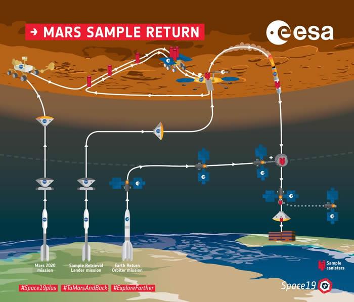 外星病毒会感染地球?但火星样本对地球构成安全风险的几率很低