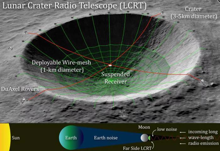 NASA已经选定一个月球陨石坑射电望远镜的想法