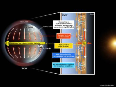 北海道大学Takeshi Horinouchi团队提出:金星大气层超级旋转的原