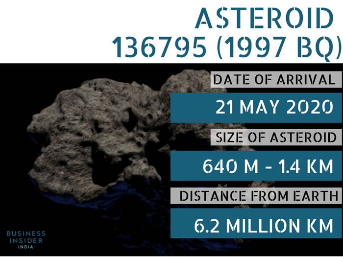 小行星136795(1997 BQ)预计将于美国时间2020年5月21日与地球擦肩而过
